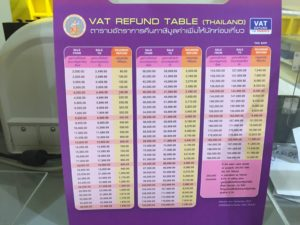 Thailand vat refund for tourists not your typical tourist